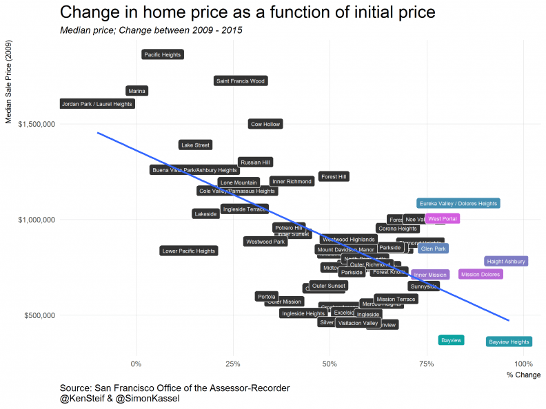 #Dataviz tutorial: Mapping San Francisco home prices using