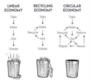 Circularity Model