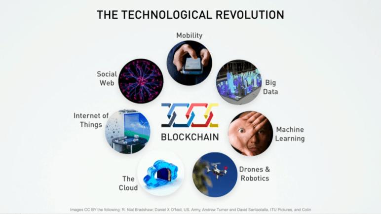 blockchain-urbe