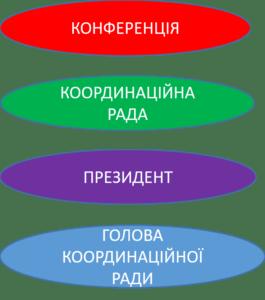 структура управління