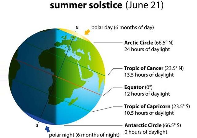 آج زمین کے نصف کرے پر سال کا طویل ترین دن ہے 2