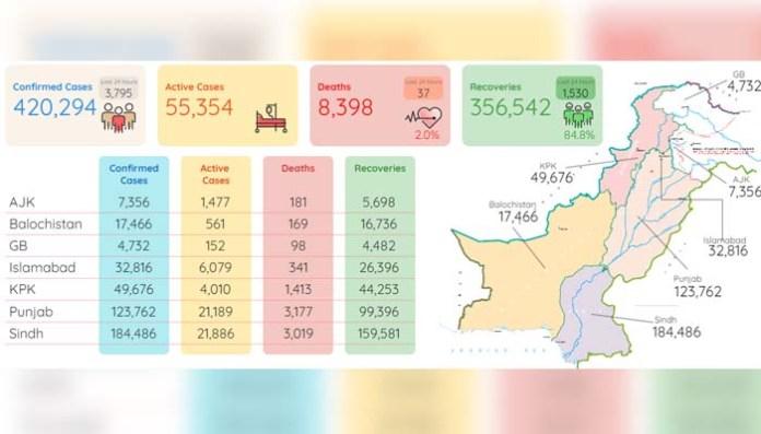 پاکستان: کورونا سے مزید 37 اموات، 5 ماہ کے بعد ایک دن میں ریکارڈ کیسز رپورٹ 2