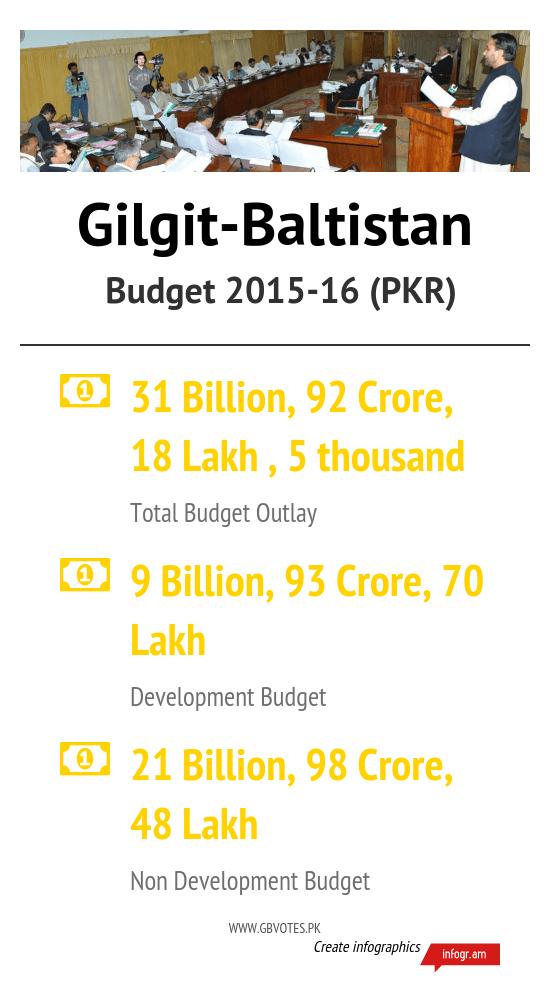 GB_Budget_201516