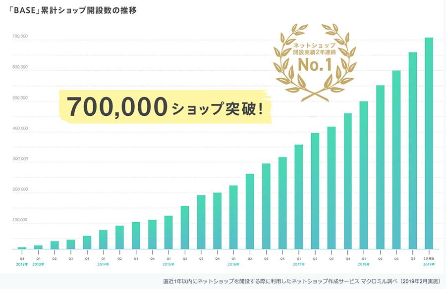 BASE出店70万店舗突破