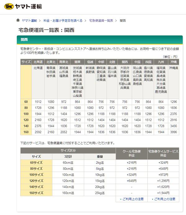 ヤマト運輸運賃表