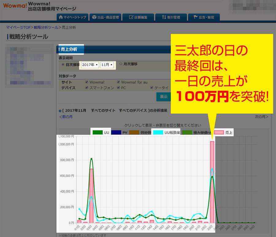Wowmaは売れる!Wowmaの三太郎の日で売上100万円突破!