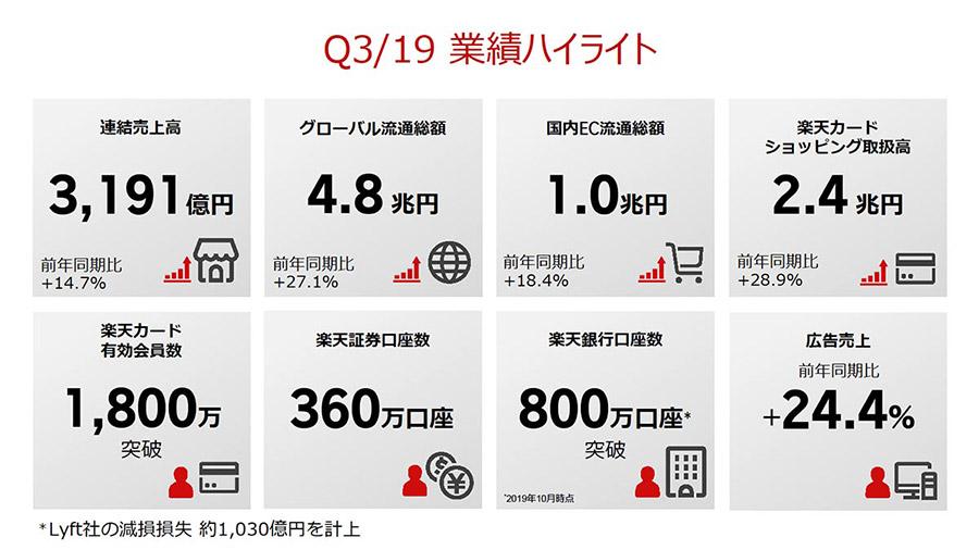 楽天の2019年度第3四半期決算でのEC流通総額は1兆円!