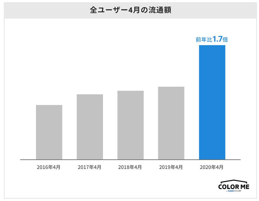 カラーミーショップの4月の流通額が巣ごもり消費で約1.7倍に増加!