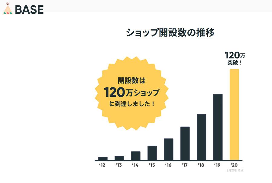 ネットショップのBASEが出店数120万ショップを達成!BASEでECサイトを運営するメリットとは?