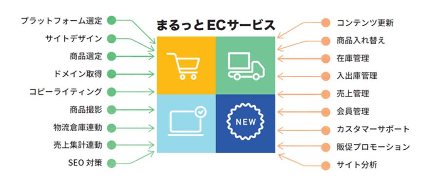 自社ECサイト立ち上げ~運用まで全面的にサポートする「まるっとEC」サービスを開始