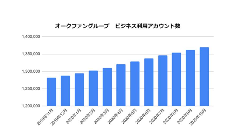 オークファンのビジネスアカウント数が135万件を突破!オークファングループの展望とは?