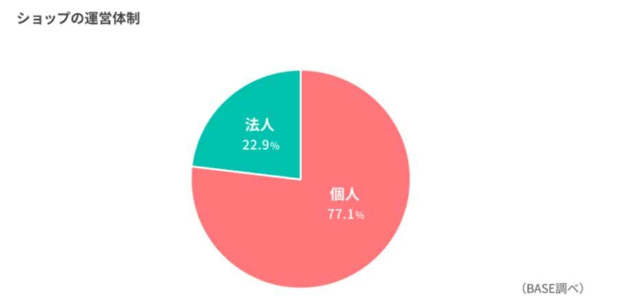無料ネットショップのBASEが「オーナーズ調査2020」を実施。9割以上が4名以下の少人数で運営と判明