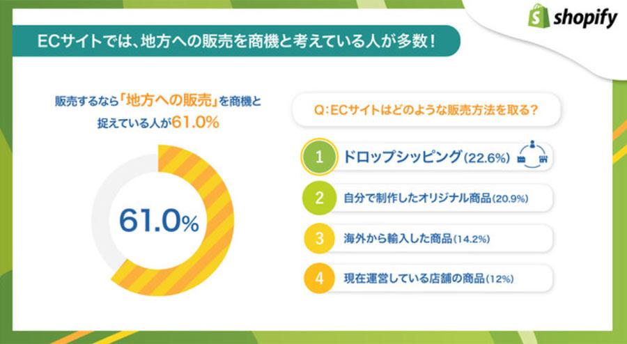 Shopify Japanがコロナ禍における独自調査「2021年コロナ禍での働き方の意識調査」を発表