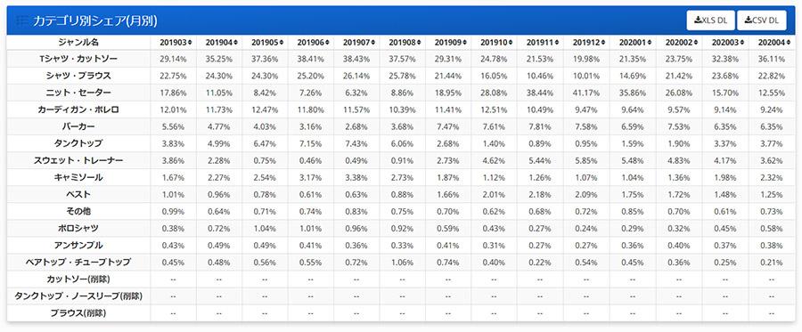 Nint ニントで楽天市場の業種分析を実施して流通規模を知る方法