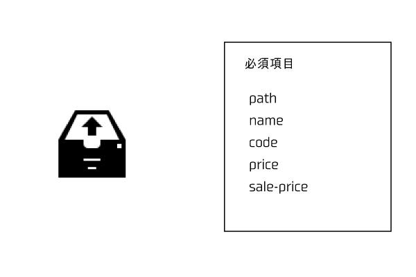 ヤフーショッピングのCSVアップロード方法