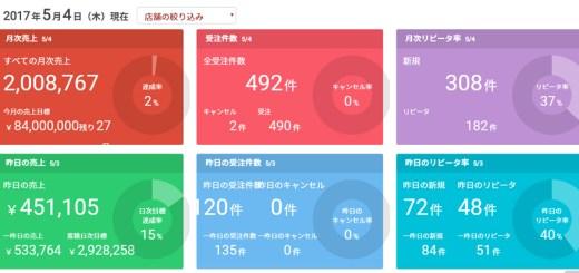 ネット販売10億円ブログ