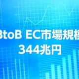 BtoB EC市場規模