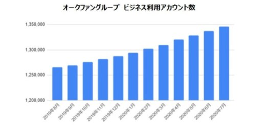 オークファングループのビジネス利用アカウント数が100万IDを突破!