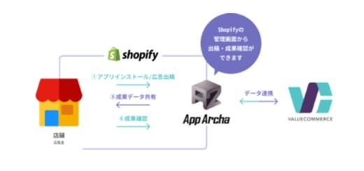 バリューコマースが国内初、日本製Shopifyアプリとアフィリエイトで連携開始!