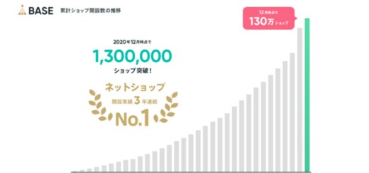 完全無料ネットショップのBASEが2020年12月8日に出店数130万ショップを突破!