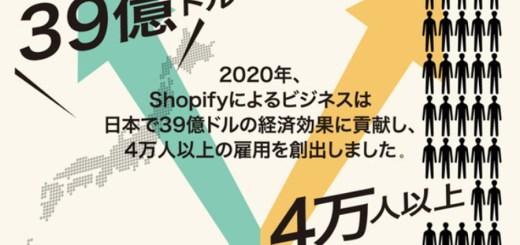 Shopifyが2020年世界経済に与えたインパクトレポートを発表
