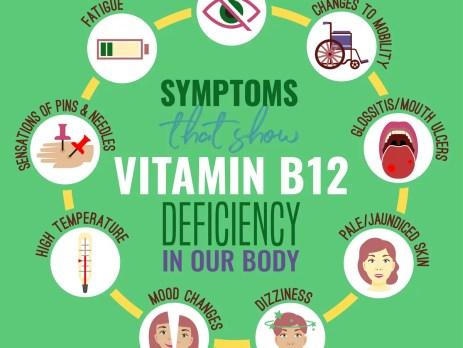 Vitamin-B12-Mangel Symptome betreffen die Augen, den Verdauungstrakt, die Psyche und unser Gedächtnis. Wie kommt es zu diesen Symptomen also wieso habe ich Vitamin-B12-Mangel?