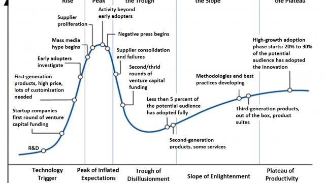 Il ciclo dell'Hype