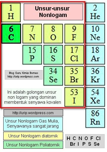 Senyawa Kovalen Polar : senyawa, kovalen, polar, Membedakan, Senyawa, Dengan, Kovalen, Kimia