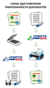 Как передать документы в электронном виде в другой город?