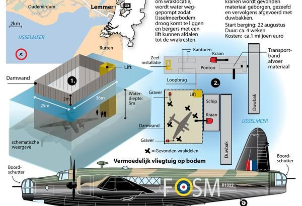 Identificatie Vickers Wellington vastgesteld