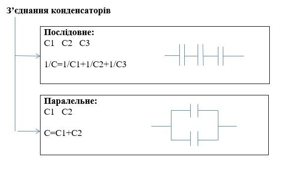 Схеми опорн конспекти з фзики 11 клас