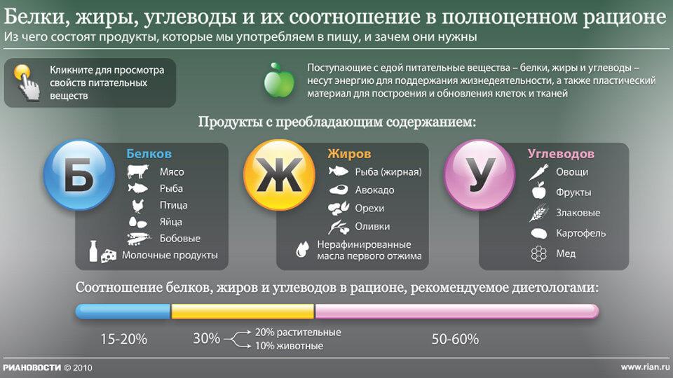 Расчет Белка И Углеводов Для Похудения.