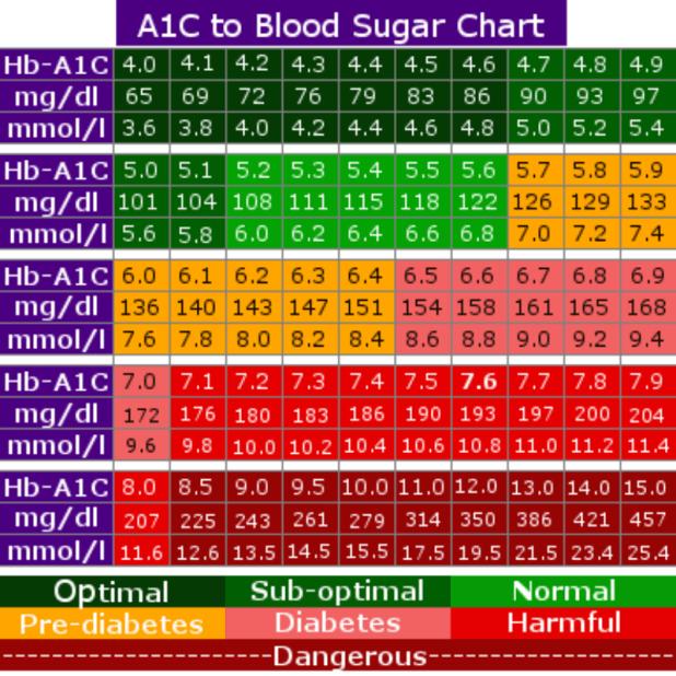 hemoglobin a1c conversion table   Brokeasshome.com