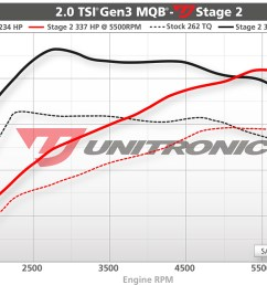 unitronic vw mk7 gti 2 0t performance software urotuning vw gti 2 0t engine diagram [ 1200 x 792 Pixel ]