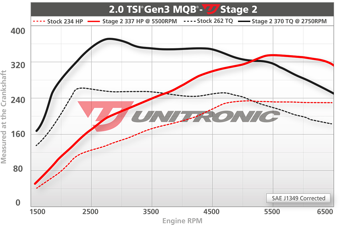 hight resolution of unitronic vw mk7 gti 2 0t performance software urotuning vw gti 2 0t engine diagram