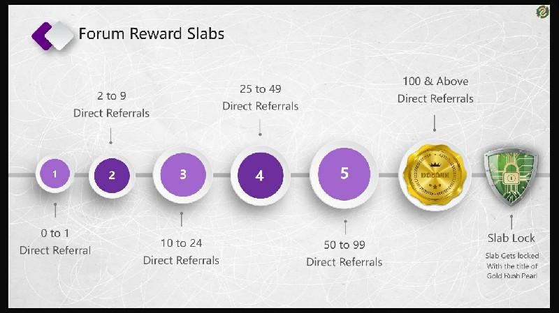 DaBank - Forum Reward Slabs