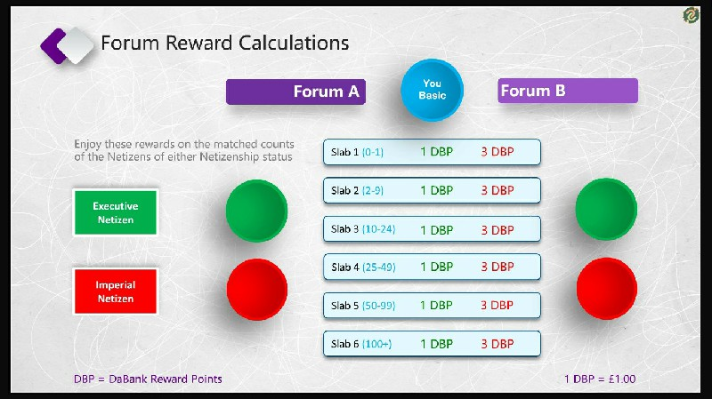 Basic Forum Reward Calculations