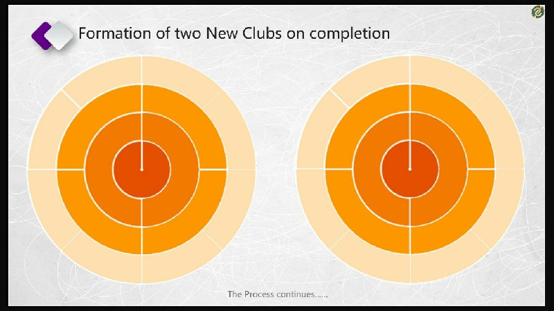 Formation of Two New Clubs on Completion