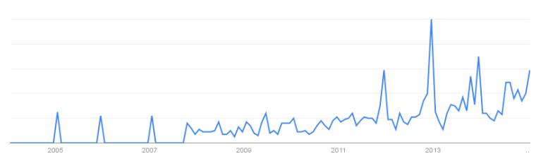 Strömavbrott Google Trends
