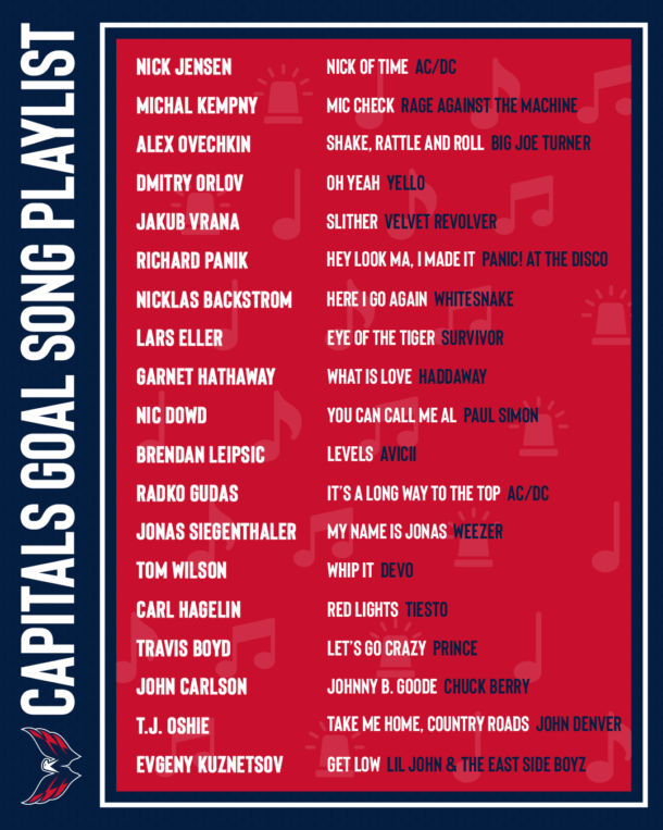Capitals Players Goal Songs