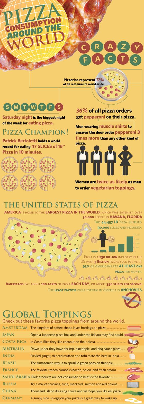Pizza Around the World