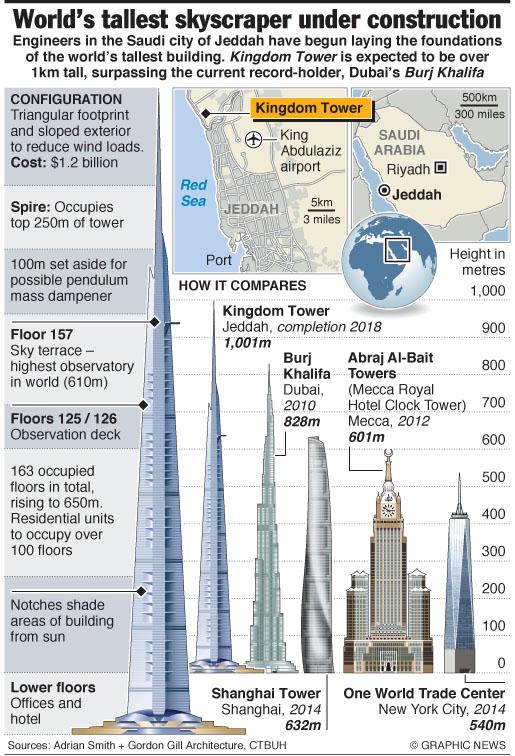 saudi kingdom tower