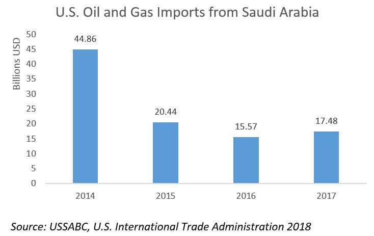 U S -Saudi Arabian Trade Update – February 2018 – USSABC