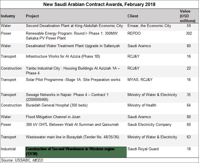 Review of Saudi Arabian Contract Awards: February 2018 – USSABC