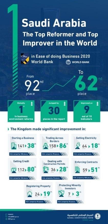 "Saudi Arabian Regulatory Reforms Advance Nation's ""Doing Business"" Ranking"