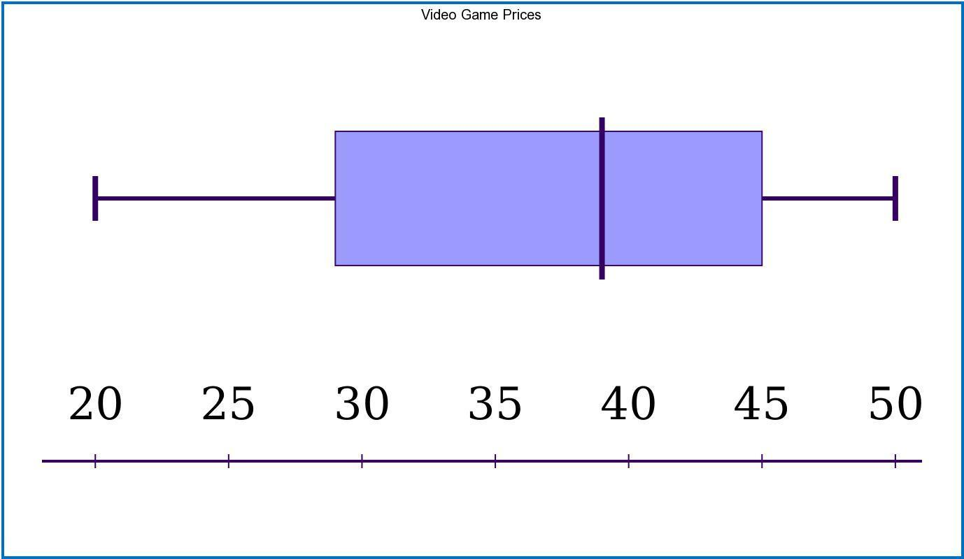 Make A Box And Whisker Plot To Represent The Data Set