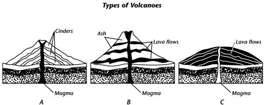 Name the type of volcano illustrated in diagram B and