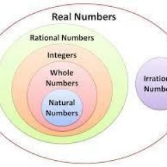 Venn Diagram Of Rational And Irrational Numbers 1998 Saturn Sc2 Wiring Where Would You Place 33 On The A Integers B Natural C D