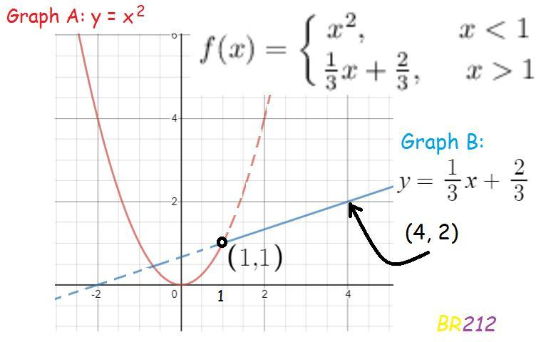 Consider the function graphed below Which function does