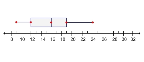 The first quartile of the data set represented by the box